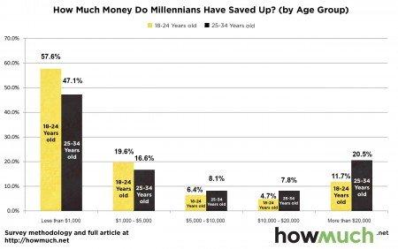 Millennial infographics3