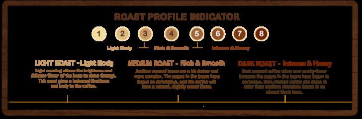 Roasting Infograph