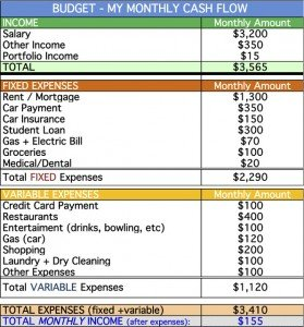 budget list
