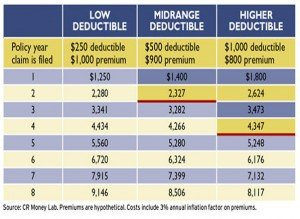 deductibles